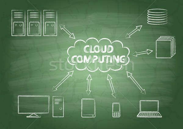 Cloud computing Stock photo © a2bb5s