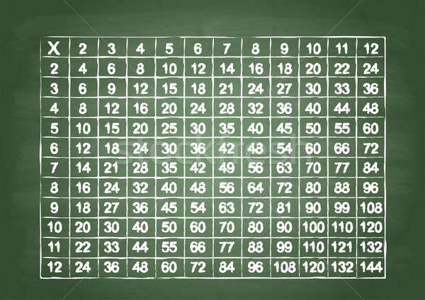 Multiplicación mesa verde escuela bordo educación Foto stock © a2bb5s