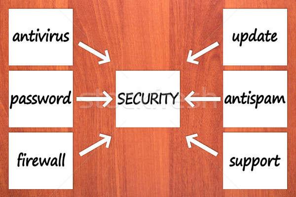 Altı bileşenler güvenlik ahşap bilgisayar ok Stok fotoğraf © a2bb5s