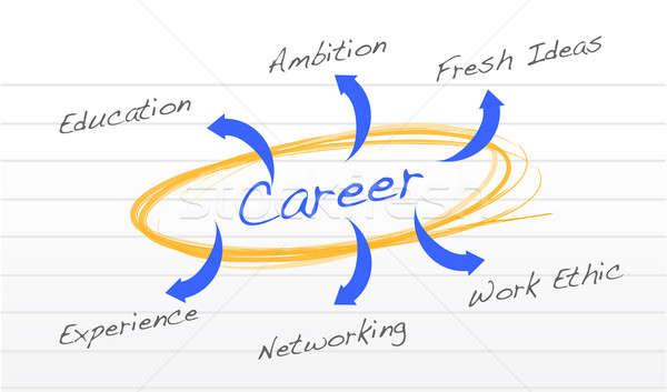 Career success diagram  Stock photo © alexmillos