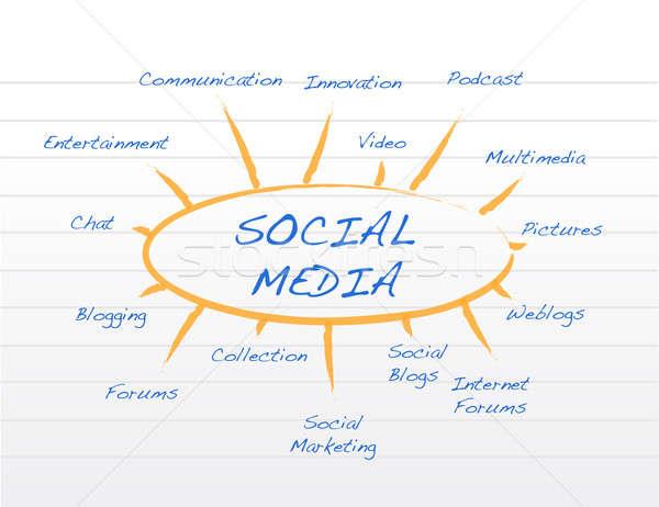 Social media mind map Stock photo © alexmillos