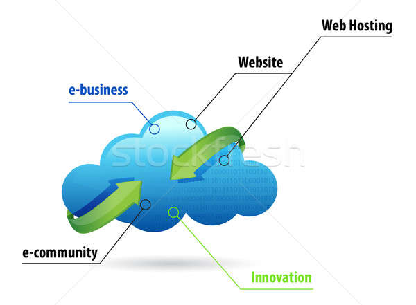 Cloud computing online business  Stock photo © alexmillos