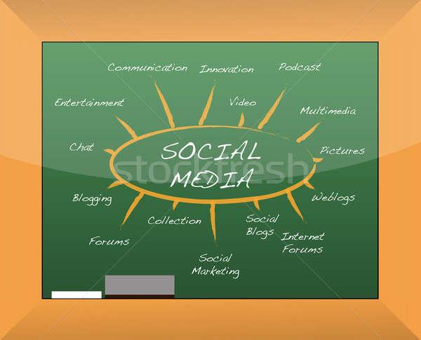 Közösségi média elme térkép iskolatábla terv kommunikáció Stock fotó © alexmillos