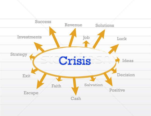 crisis management process diagram Stock photo © alexmillos