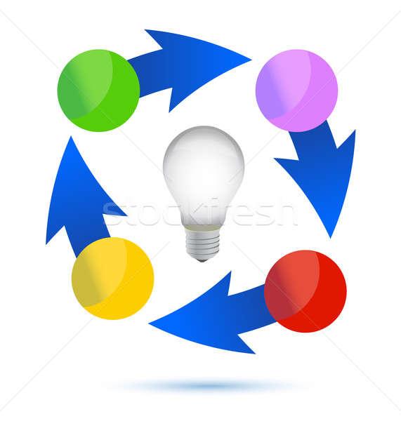 Идея лампочка цикл иллюстрация дизайна белый Сток-фото © alexmillos