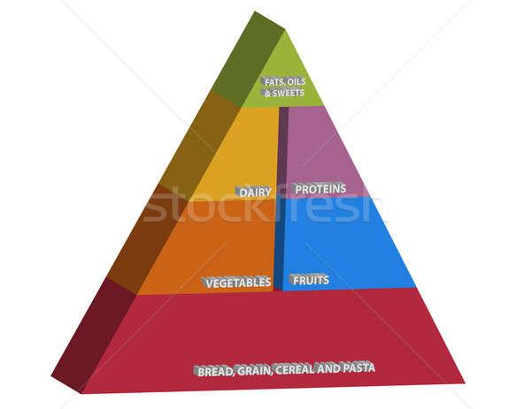 商业照片: 食品 · 金字塔 ·橙·组· 面包 · 肉类 / food pyramid