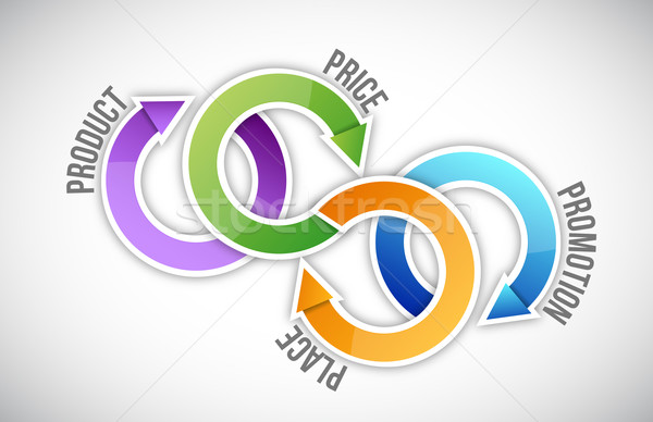 marketing cycle concept illustration design over a white backgro Stock photo © alexmillos