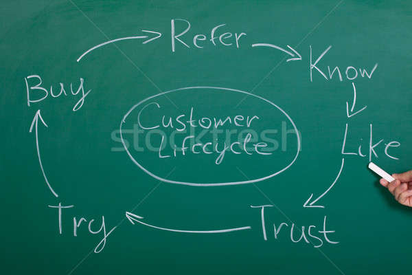 Flow Chart Of Customer Lifecycle Stock photo © AndreyPopov