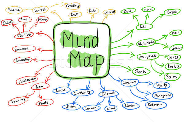 Flowchart Of Colorful Mind Map Concept Stock photo © AndreyPopov