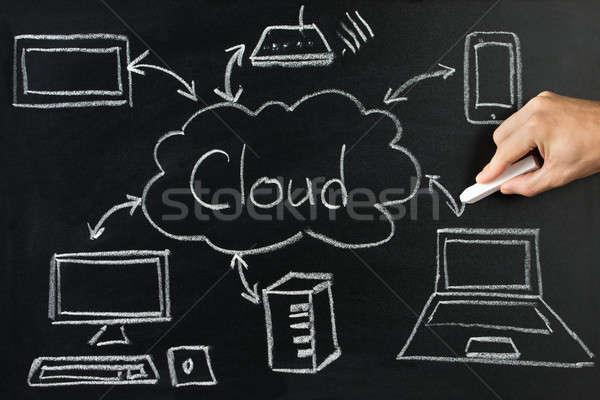 Persoon tekening cloud-netwerk server Blackboard Stockfoto © AndreyPopov