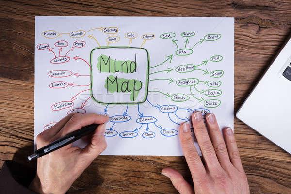 рисунок ума карта стороны плакат Сток-фото © AndreyPopov