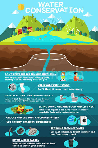 Infographic of Water Conservation Stock photo © artisticco
