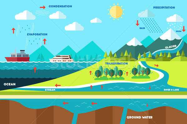 Water cycle illustration Stock photo © artisticco