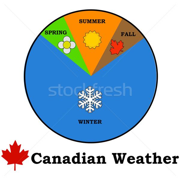 Canadian weather Stock photo © bruno1998
