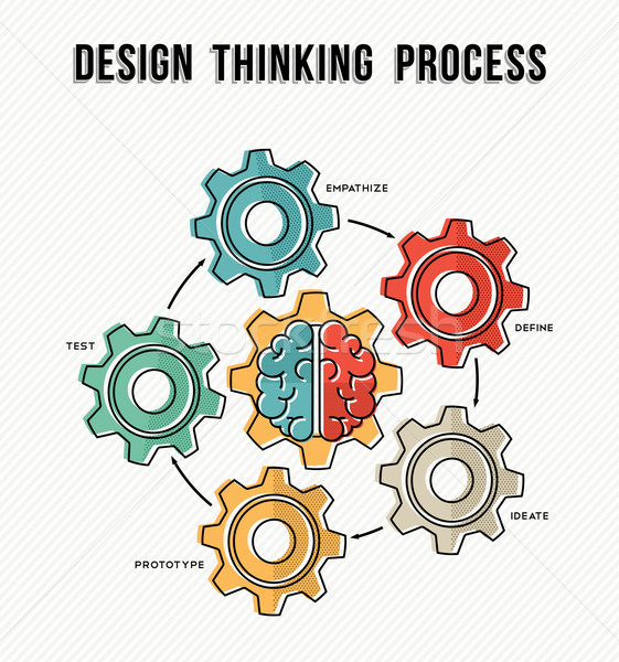 Design thinking process concept guide design  Stock photo © cienpies