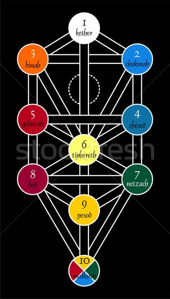 Symboles Rechercher étrange occulte noir oeil Photo stock © cienpies