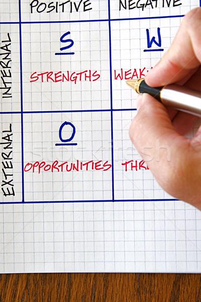 Business SWOT Analysis Stock photo © cmcderm1