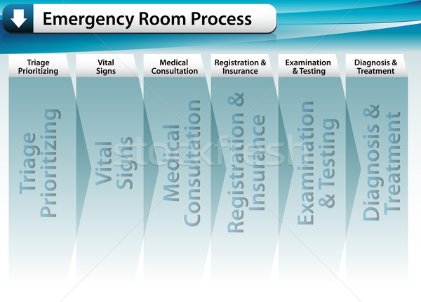 Sürgősségi ellátás folyamat kép felirat fehér diagram Stock fotó © cteconsulting