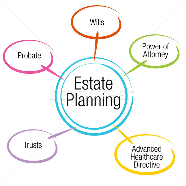 Estate Planning Chart Stock photo © cteconsulting