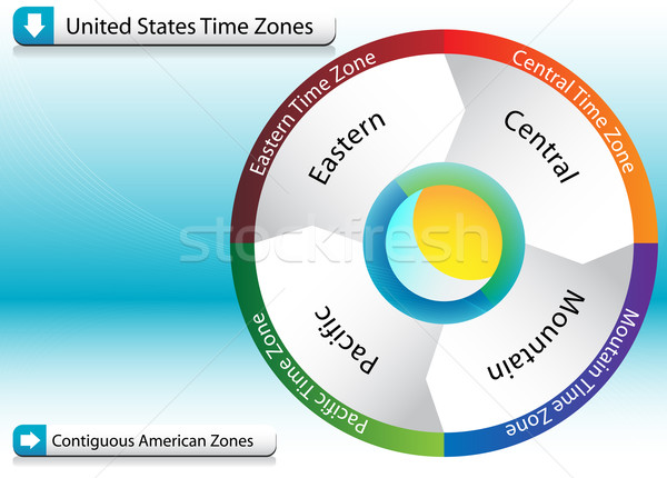 American Time Zone Chart Stock photo © cteconsulting