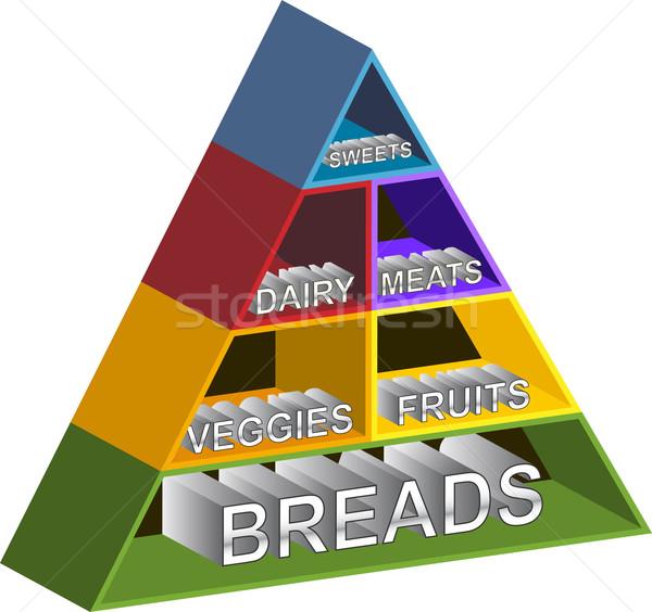 Food Pyramid Shelves Stock photo © cteconsulting