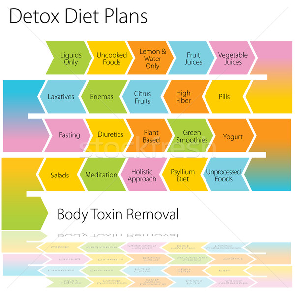 Detox Diet Plans Chart Stock photo © cteconsulting