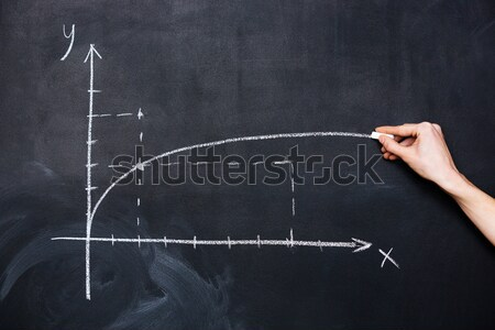 Hand drawing graph of mathematical function parabola on blackboard Stock photo © deandrobot
