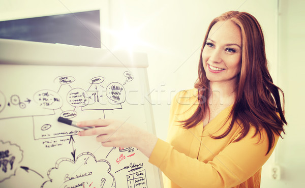 creative woman with scheme on flip board at office Stock photo © dolgachov