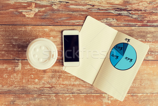 close up of notebook, coffee cup and smartphone Stock photo © dolgachov