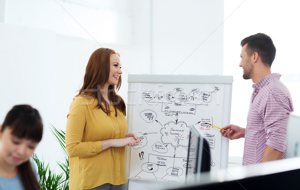 creative team with scheme on flipboard at office Stock photo © dolgachov