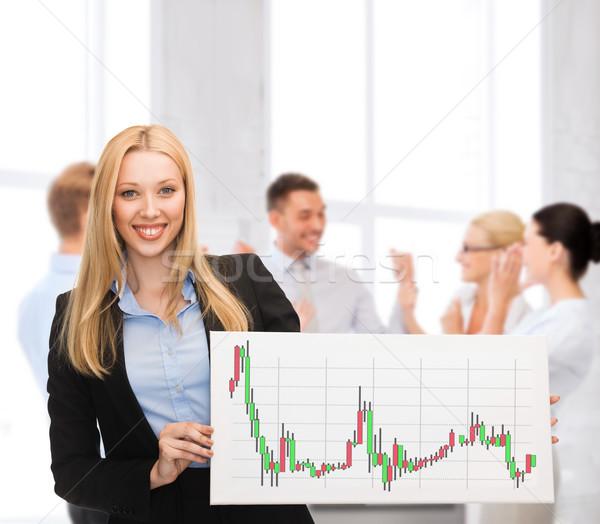 Kobieta interesu pokładzie forex wykres działalności ceny Zdjęcia stock © dolgachov