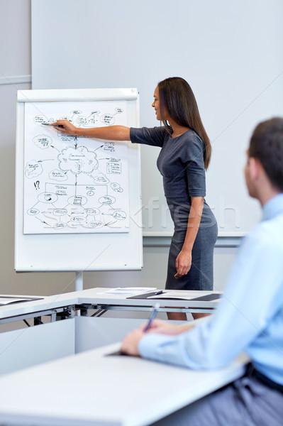 businesswoman with scheme on flip chart at office Stock photo © dolgachov