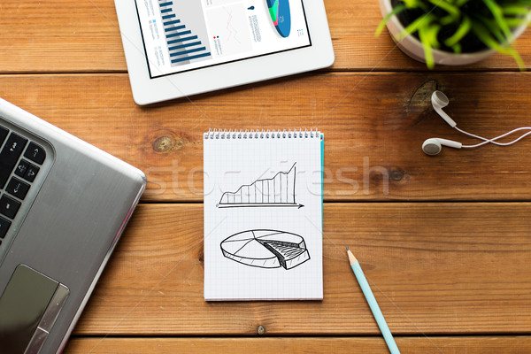 close up of notebook, laptop and tablet pc on wood Stock photo © dolgachov