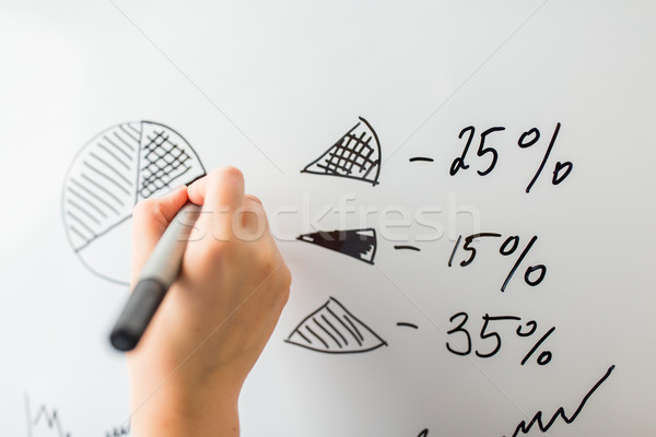 close up of hand drawing pie chart on white board Stock photo © dolgachov