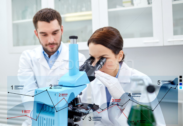 scientists with microscope making research in lab Stock photo © dolgachov