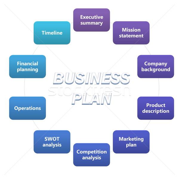 analyze a business plan