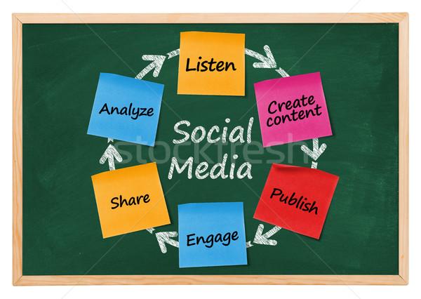 Sosyal medya diyagram tahta iş sanayi iletişim Stok fotoğraf © goir