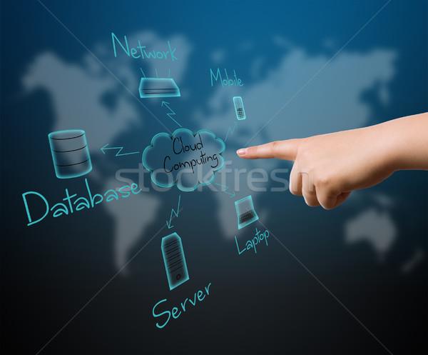 Digitális nő kéz kapcsolódás felhő alapú technológia üzlet Stock fotó © grafvision