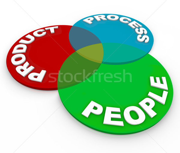 Product Lifecycle Planning Venn Diagram - People, Process Stock photo © iqoncept