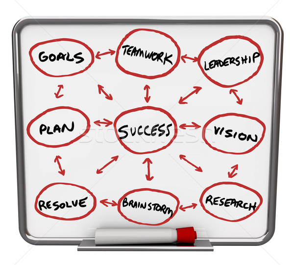 Success Diagram - Dry Erase Board with Red Marker Stock photo © iqoncept