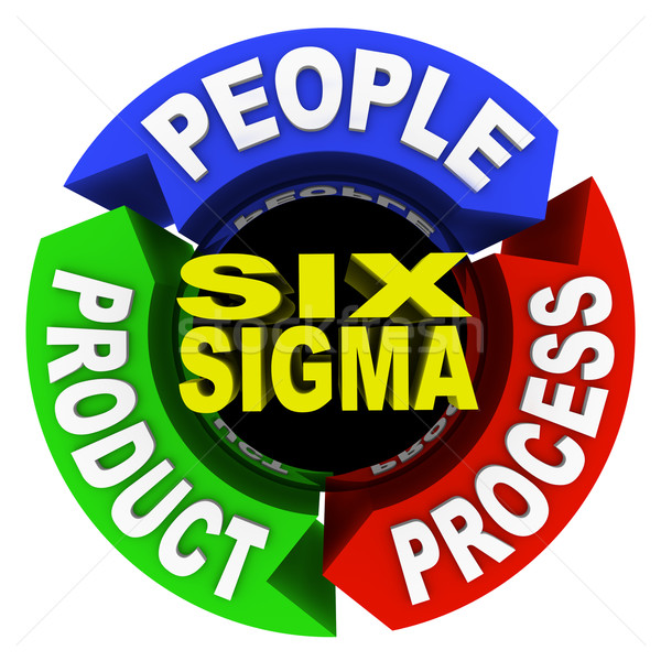 Six Sigma Principles - Circle Diagram 3 Core Elements Stock photo © iqoncept