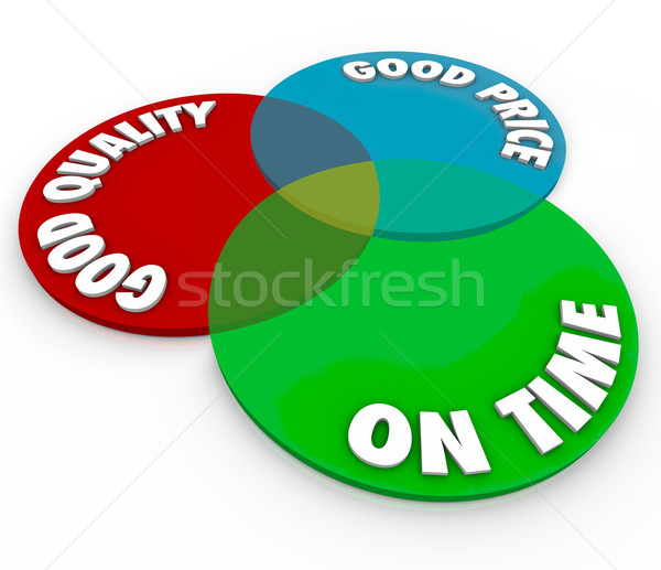 Good Price Quality On Time Venn Diagram Perfect Ideal Service Stock photo © iqoncept