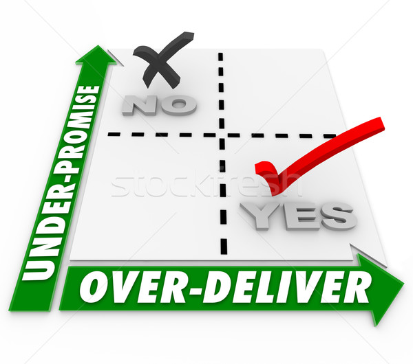 Under-Promise Over-Deliver Matrix Meet Exceed Expectation Goal Stock photo © iqoncept