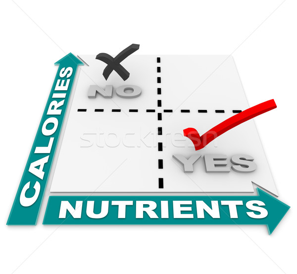 Nutrition vs Calories Matrix - Diet of the Best Foods Stock photo © iqoncept