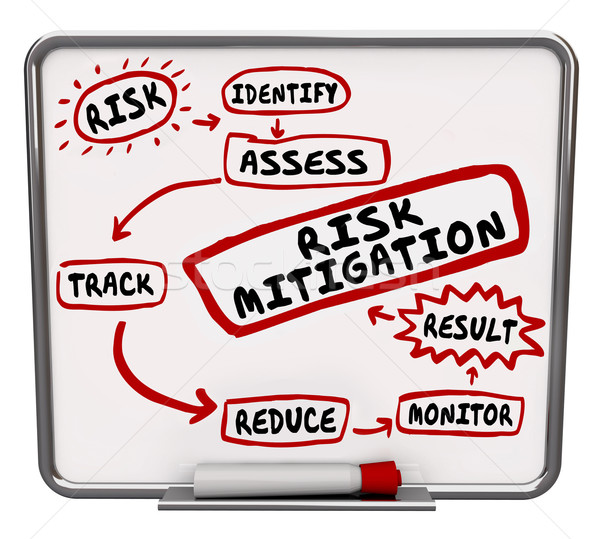 Risk Mitigation Process System Procedure Workflow Diagram Stock photo © iqoncept