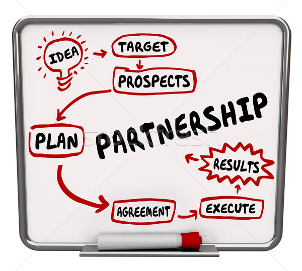 Stock photo: Partnership Workflow Diagram Message Board Cooperate Collaborate