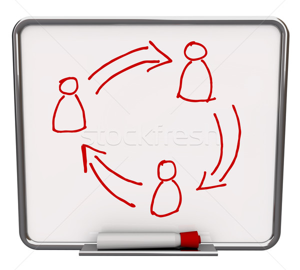 Communication Network - Blank White Dry Erase Board Stock photo © iqoncept