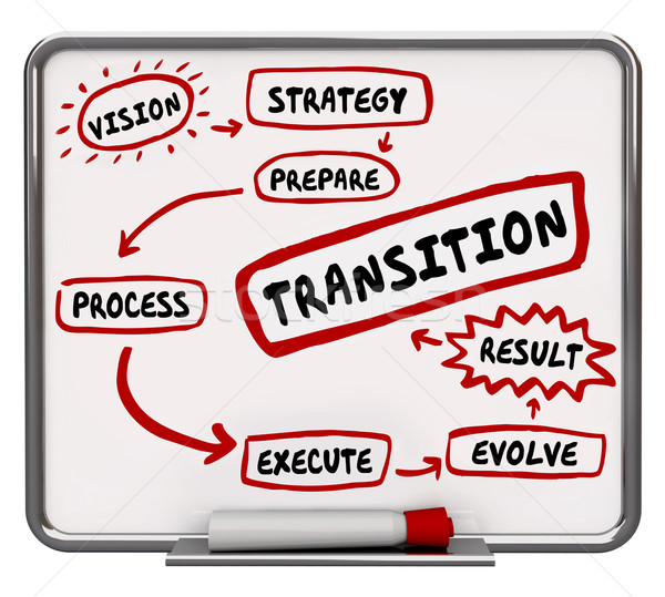 How to Transition Plan Transform Evolve Workflow Diagram 3d Illu Stock photo © iqoncept