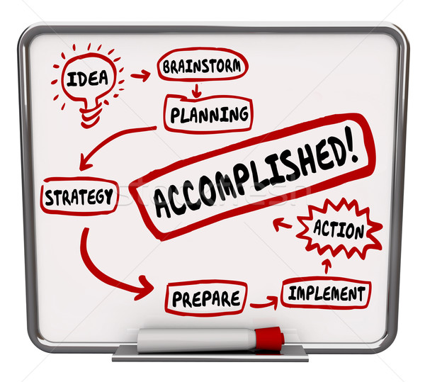 Accomplished Word Idea Strategy Action Plan Board Diagram Stock photo © iqoncept