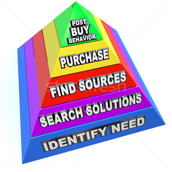 Buying Process Procedure Steps Purchasing Workflow Pyramid Stock photo © iqoncept
